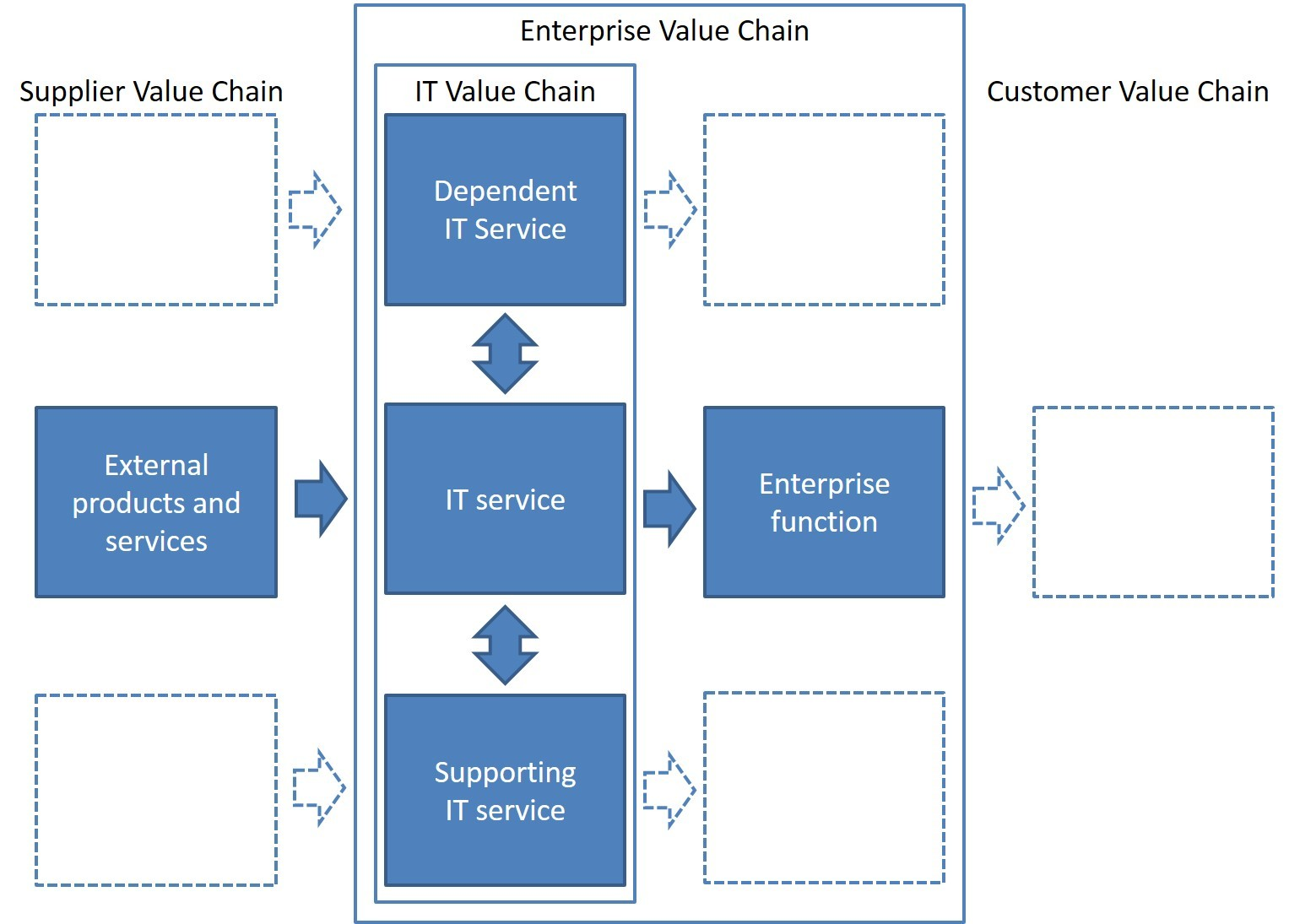 service chain Supply chain management is a well-developed area the traditional supply chains are dynamic systems which include the forward and reverse flows of physical products and the related information and fund however, a service supply chain is different because the real product may take the form of a.